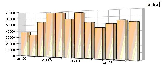 Statistics chart 2008