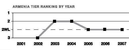 Armenia's ranking